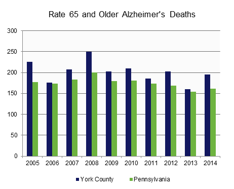 Alzheimer's Death Rate - Age 65 and Older.