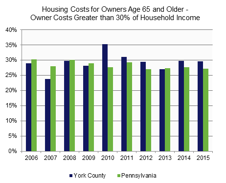 Housing Costs - Age 65 and Older.