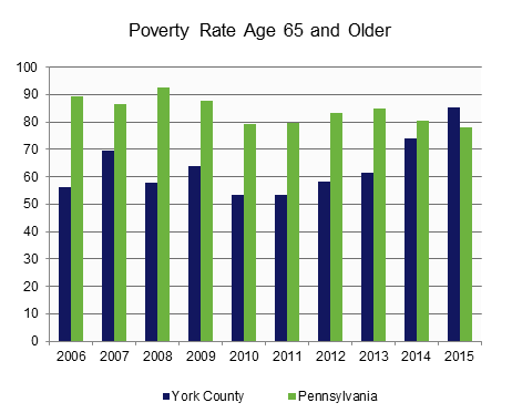 Population Below Poverty - Age 65 and Older.