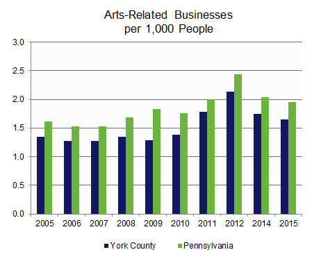 Arts-Related Businesses & Employment.