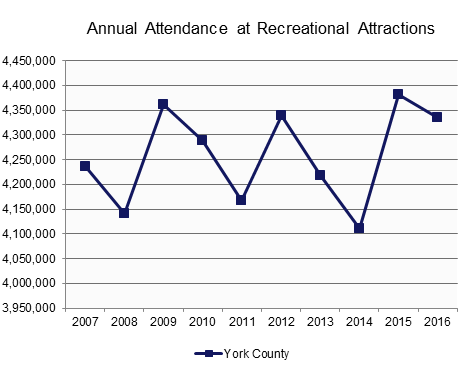 Attendance: Recreational Attractions.