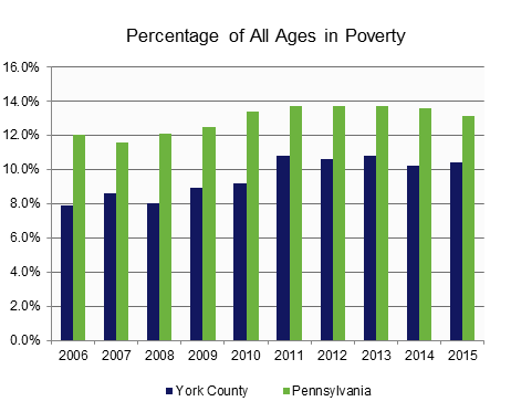 Poverty: All Ages in Poverty.