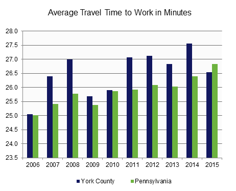 Travel Time to Work.