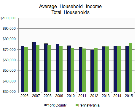 Income: Average Household by Age.