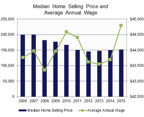 Home Sales Median Price vs. Average Annual Wage.