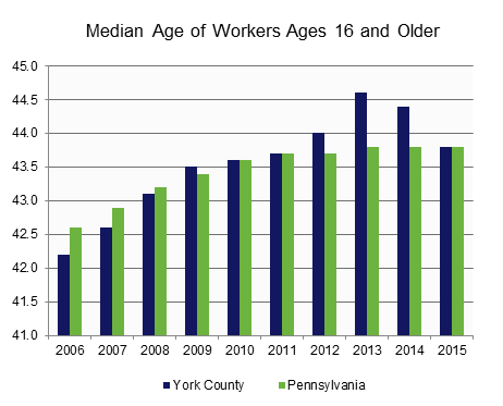 Median Age of Workers.