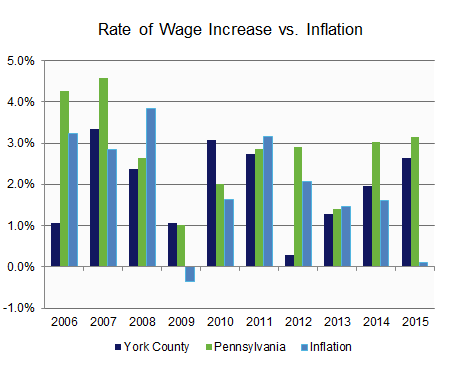 Income: Annual Wage & Real Wage.