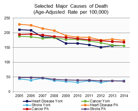 Selected Major Causes of Death.